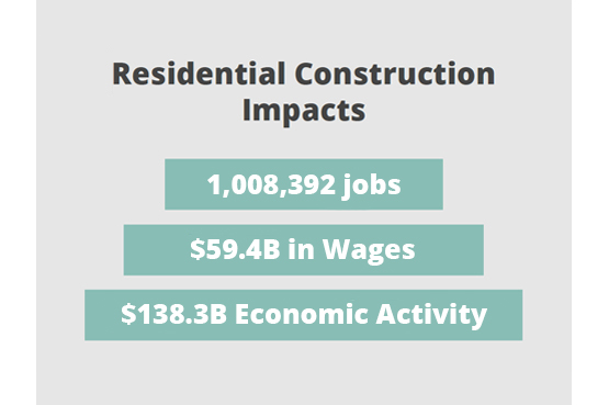 Residential Construction Impacts