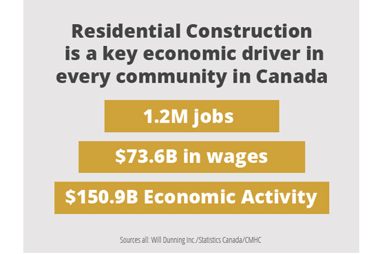Residential Construction's Economic Impacts