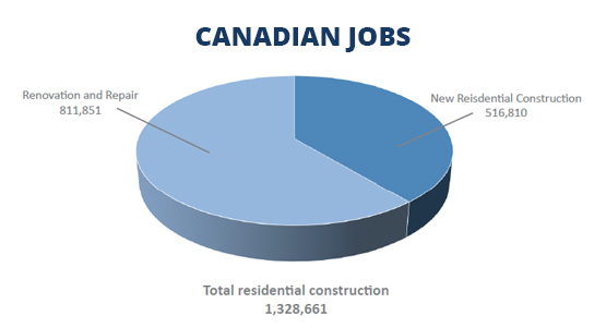 Canadian Jobs Chart