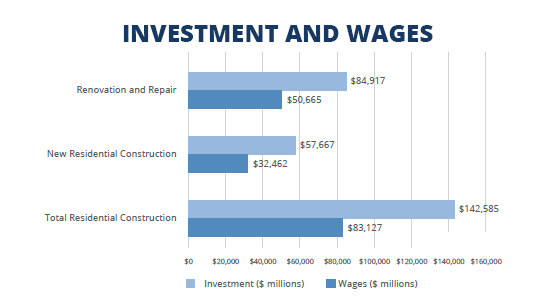 Investment and Wages Chart