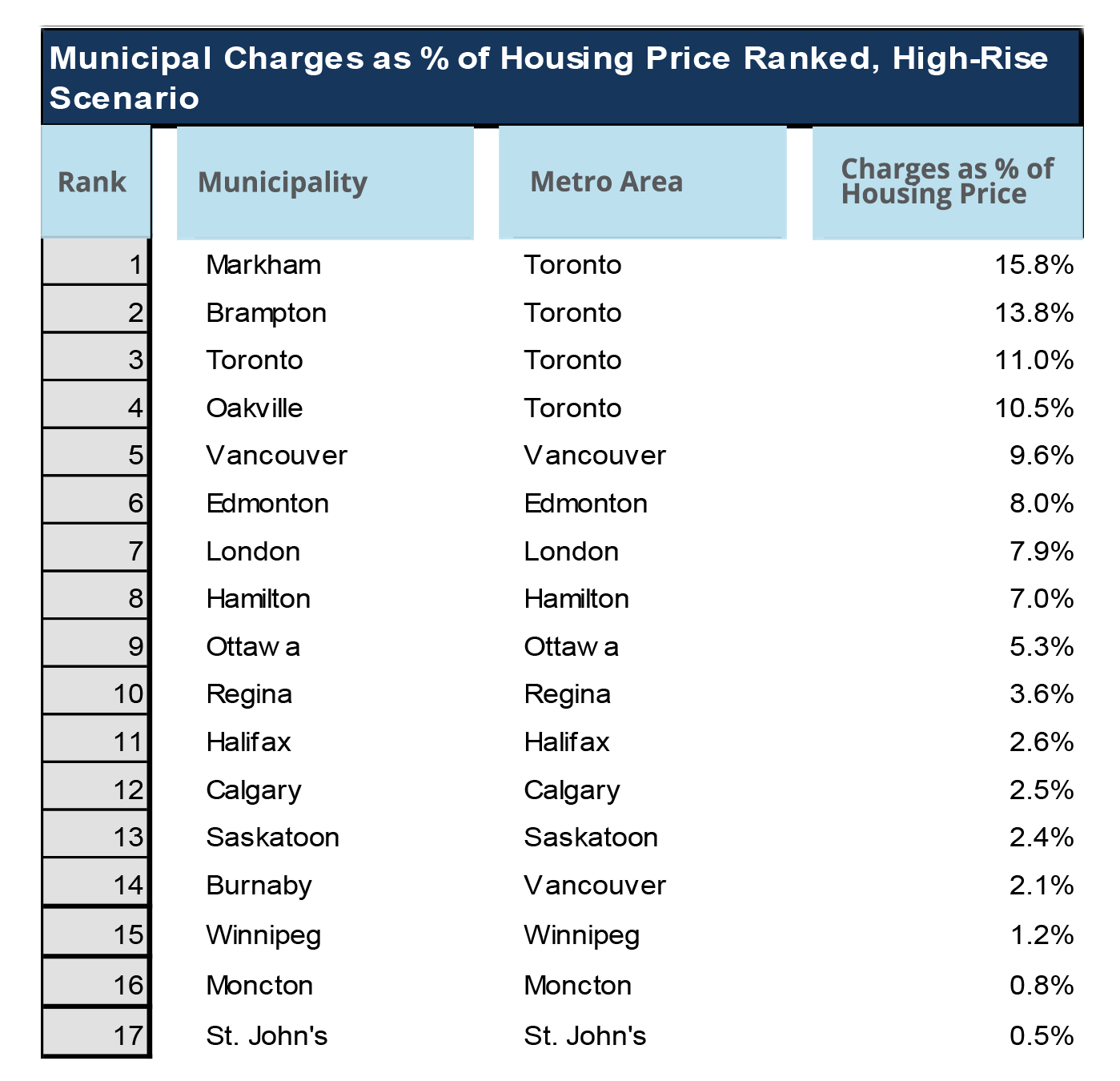 Municipal Charges as Percentage of House Price - Table