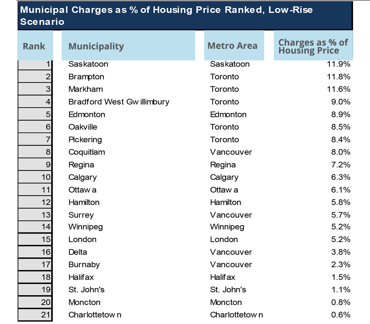 Municipal Charges as Percentage of Housing Price - Table